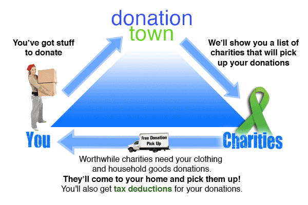 About Us Donationtown